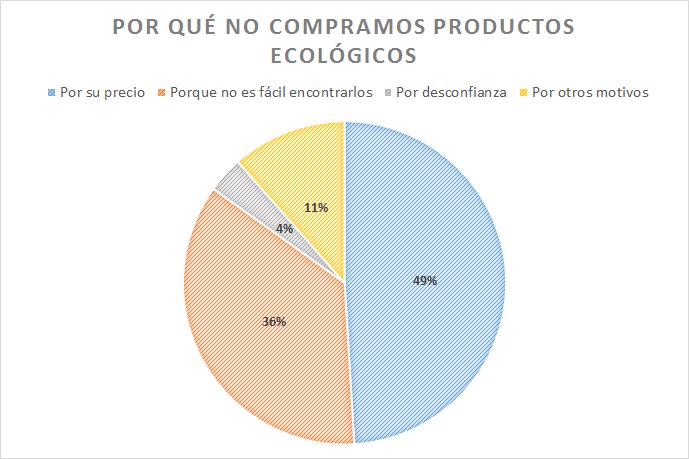 por qué no compramos productos ecológicos