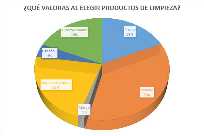 qué valoras productos de limpieza